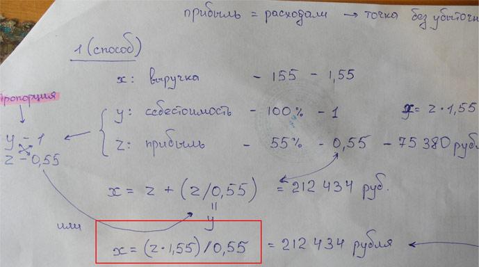 формула расчёта точки безубыточности