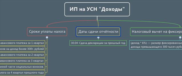 Структура платежей и отчётов для ИП на УСН