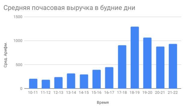 график продажи в будние дни