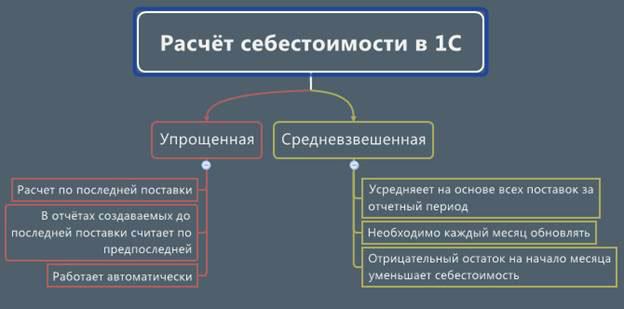 Схематическая таблица разницы способов расчет себестоимости